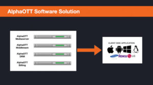 End-to-End IPTV Solution